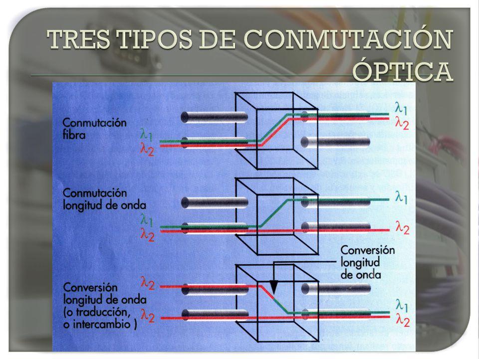 TRES TIPOS DE CONMUTACIÓN ÓPTICA