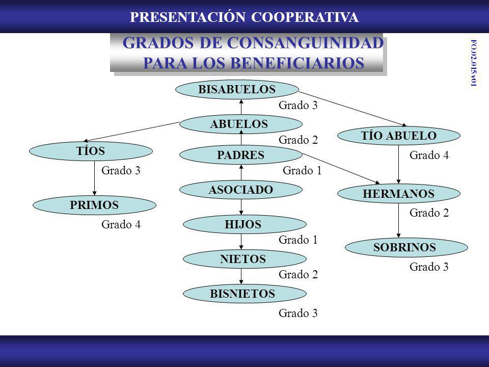 GRADOS DE CONSANGUINIDAD PARA LOS BENEFICIARIOS