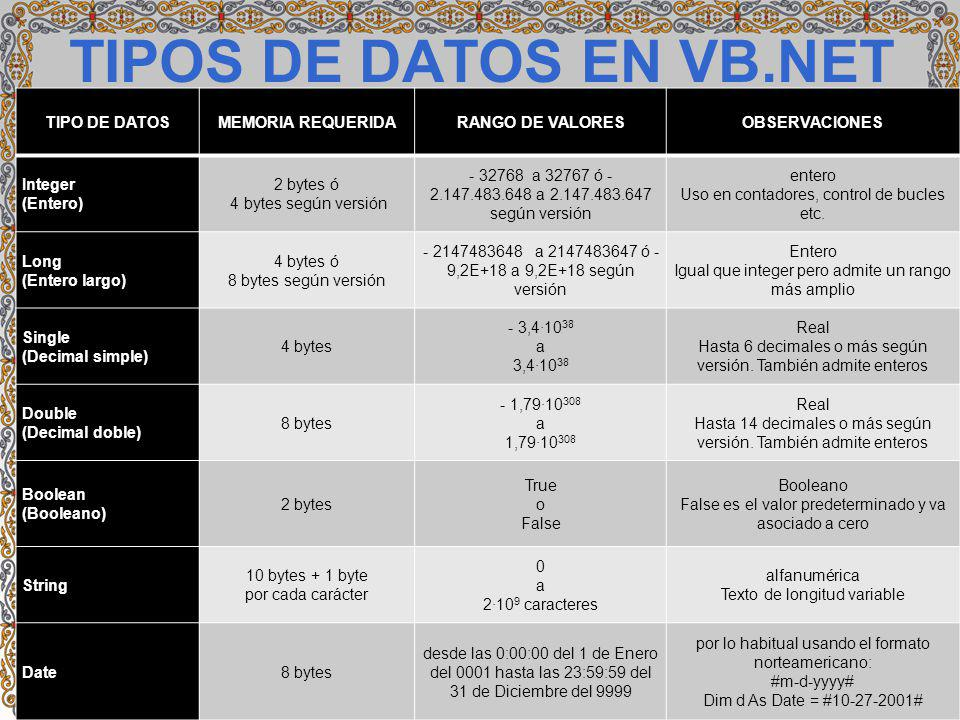 TIPOS DE DATOS EN VB.NET TIPO DE DATOS MEMORIA REQUERIDA