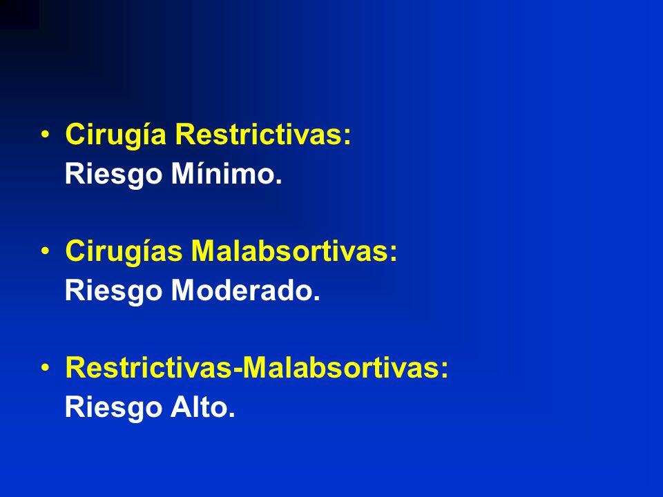 Cirugía Restrictivas: