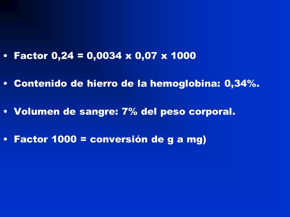 Factor 0,24 = 0,0034 x 0,07 x 1000 Contenido de hierro de la hemoglobina: 0,34%. Volumen de sangre: 7% del peso corporal.