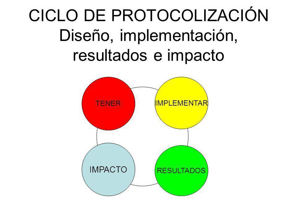 CICLO DE PROTOCOLIZACIÓN Diseño, implementación, resultados e impacto