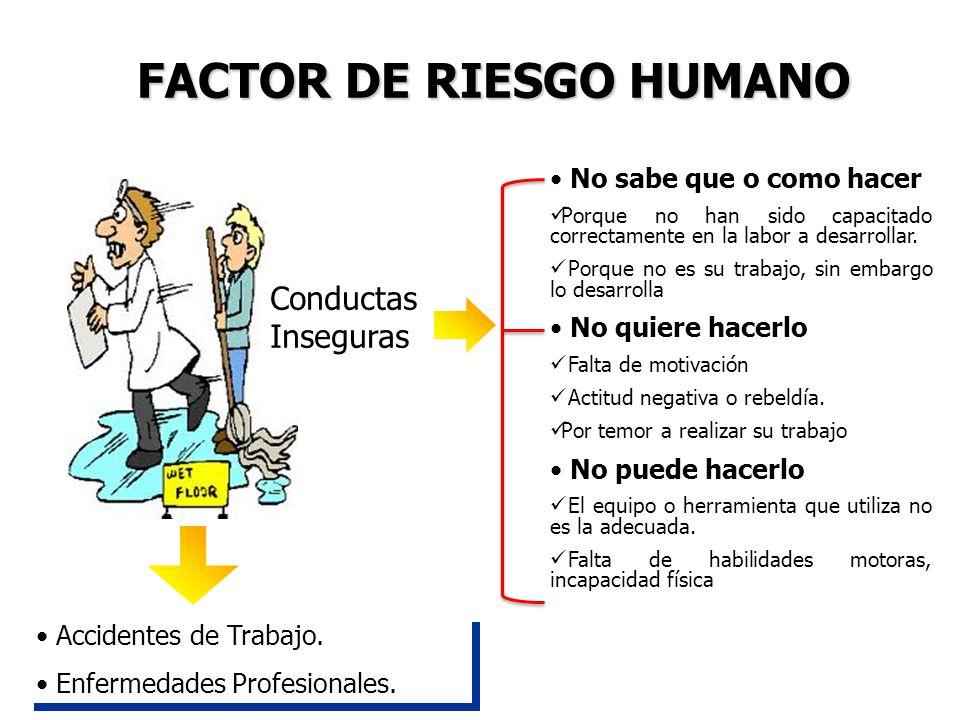 FACTOR DE RIESGO HUMANO