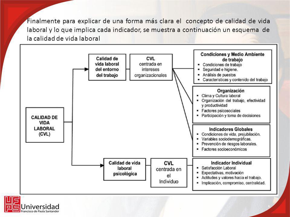 Finalmente para explicar de una forma más clara el concepto de calidad de vida laboral y lo que implica cada indicador, se muestra a continuación un esquema de la calidad de vida laboral