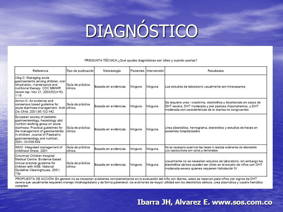 DIAGNÓSTICO Ibarra JH, Alvarez E. www.sos.com.co