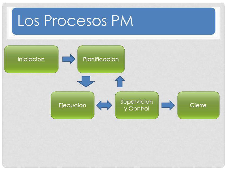 Los Procesos PM Iniciacion Planificacion Ejecucion