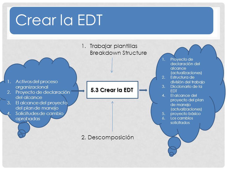 Crear la EDT Trabajar plantillas Breakdown Structure 4