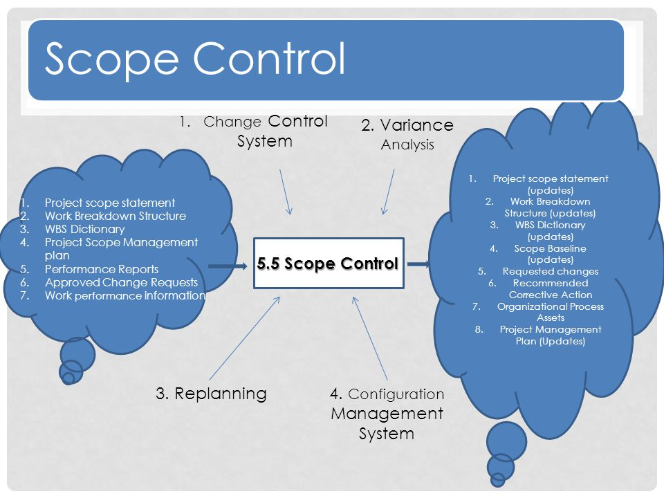 Scope Control 2. Variance Analysis 4 5.5 Scope Control 3. Replanning