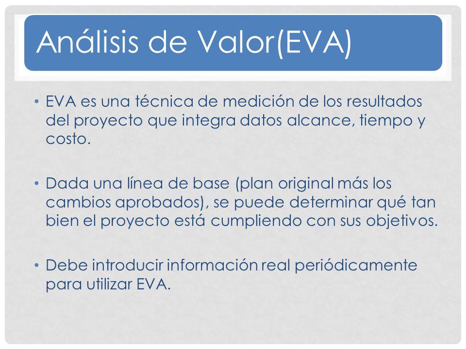Análisis de Valor(EVA)