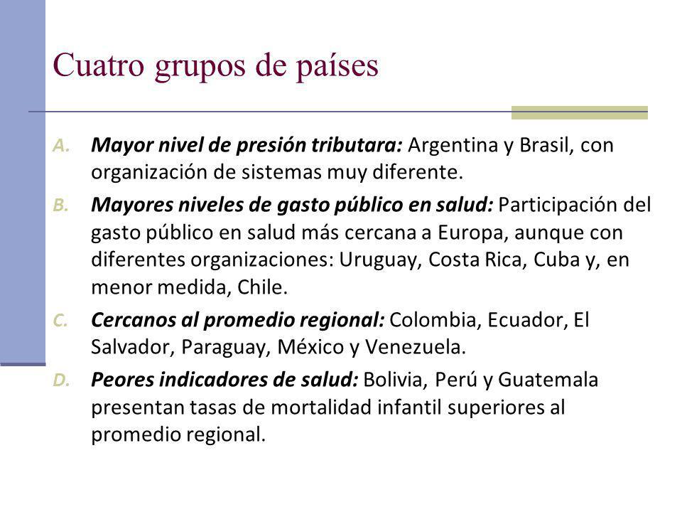 Cuatro grupos de países