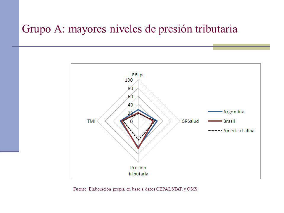 Grupo A: mayores niveles de presión tributaria