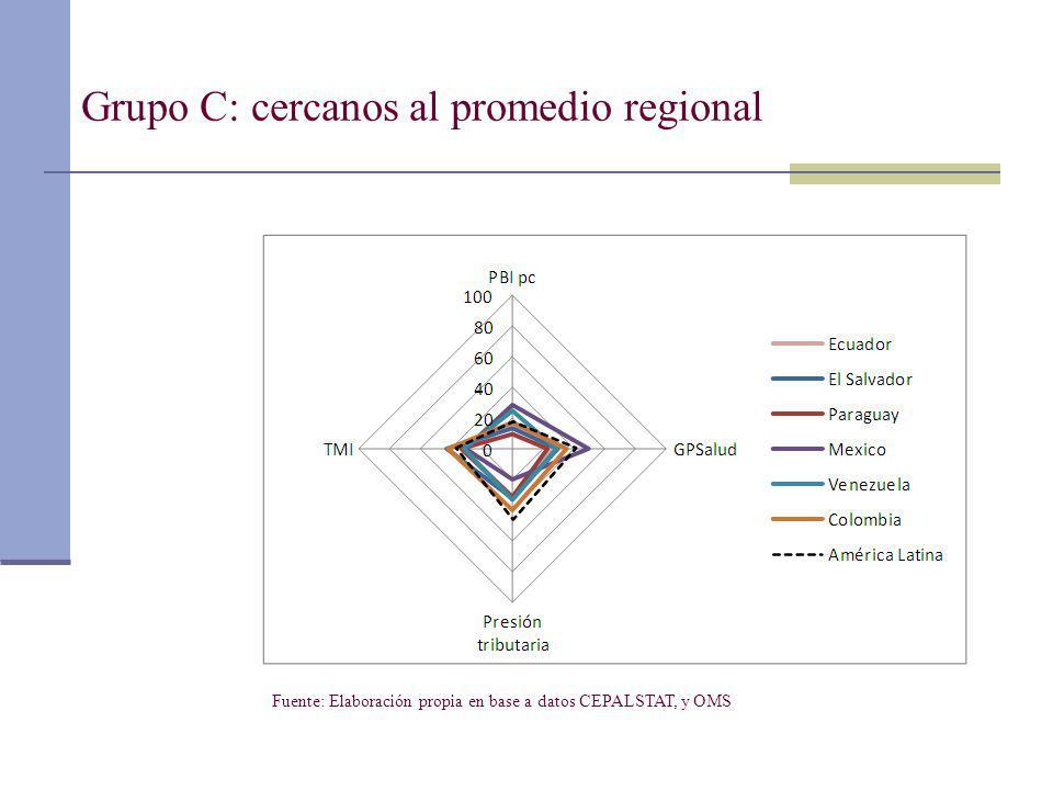 Grupo C: cercanos al promedio regional