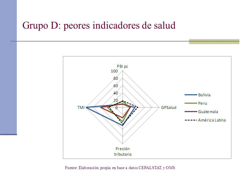 Grupo D: peores indicadores de salud