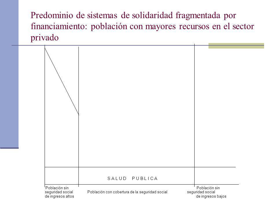 Predominio de sistemas de solidaridad fragmentada por financiamiento: población con mayores recursos en el sector privado