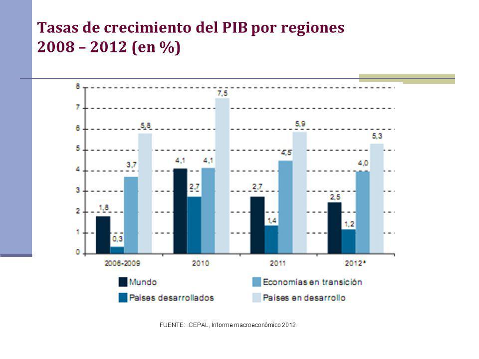 Tasas de crecimiento del PIB por regiones 2008 – 2012 (en %)