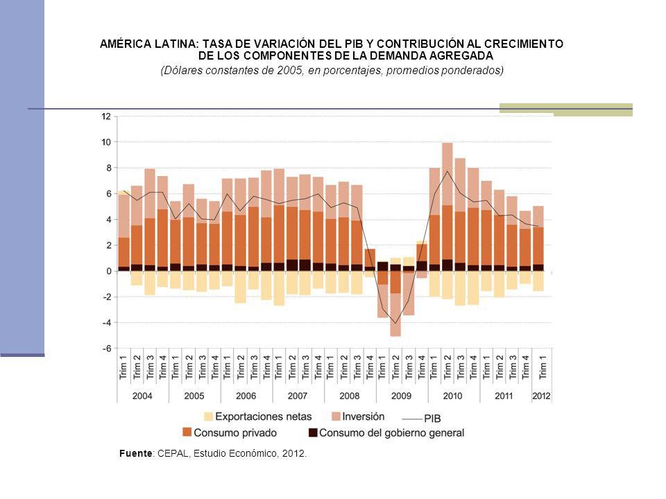 AMÉRICA LATINA: TASA DE VARIACIÓN DEL PIB Y CONTRIBUCIÓN AL CRECIMIENTO DE LOS COMPONENTES DE LA DEMANDA AGREGADA (Dólares constantes de 2005, en porcentajes, promedios ponderados)