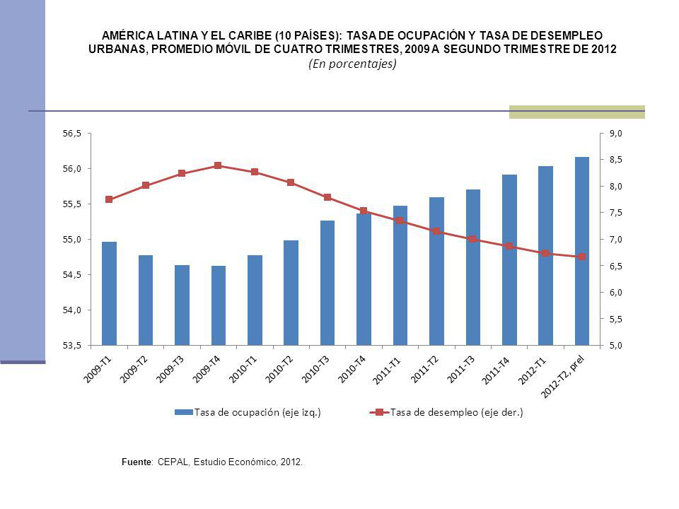 AMÉRICA LATINA Y EL CARIBE (10 PAÍSES): TASA DE OCUPACIÓN Y TASA DE DESEMPLEO URBANAS, PROMEDIO MÓVIL DE CUATRO TRIMESTRES, 2009 A SEGUNDO TRIMESTRE DE 2012