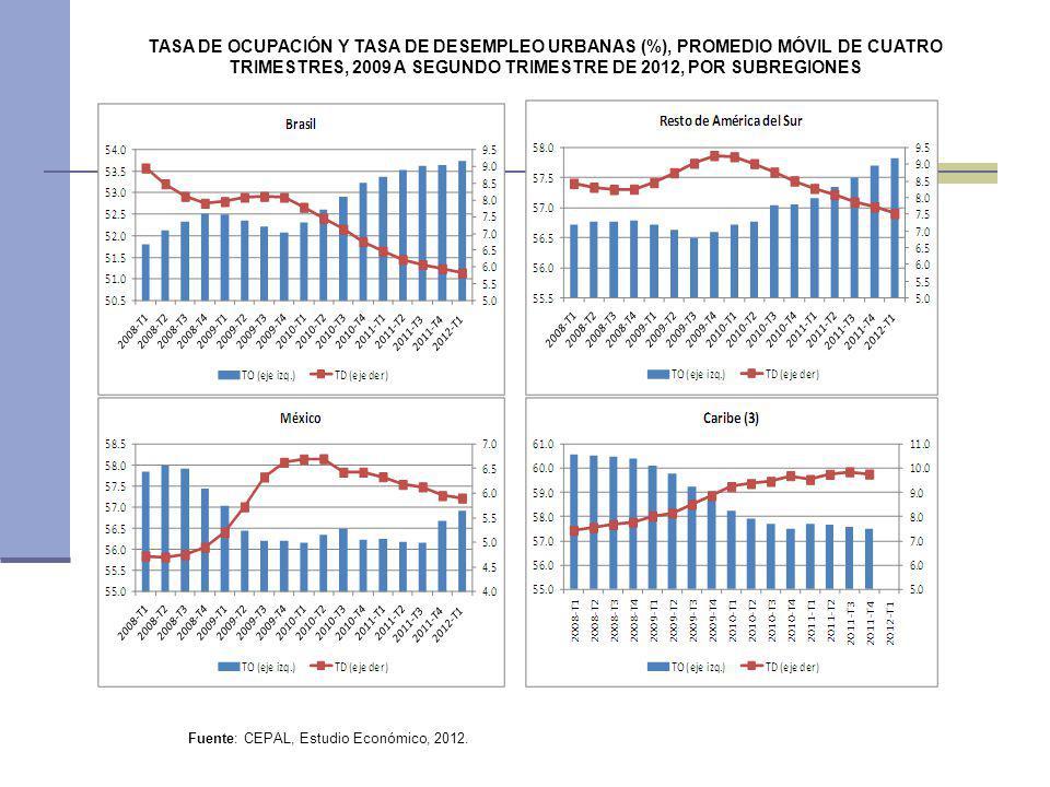 TASA DE OCUPACIÓN Y TASA DE DESEMPLEO URBANAS (%), PROMEDIO MÓVIL DE CUATRO TRIMESTRES, 2009 A SEGUNDO TRIMESTRE DE 2012, POR SUBREGIONES