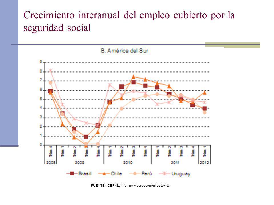 Crecimiento interanual del empleo cubierto por la seguridad social