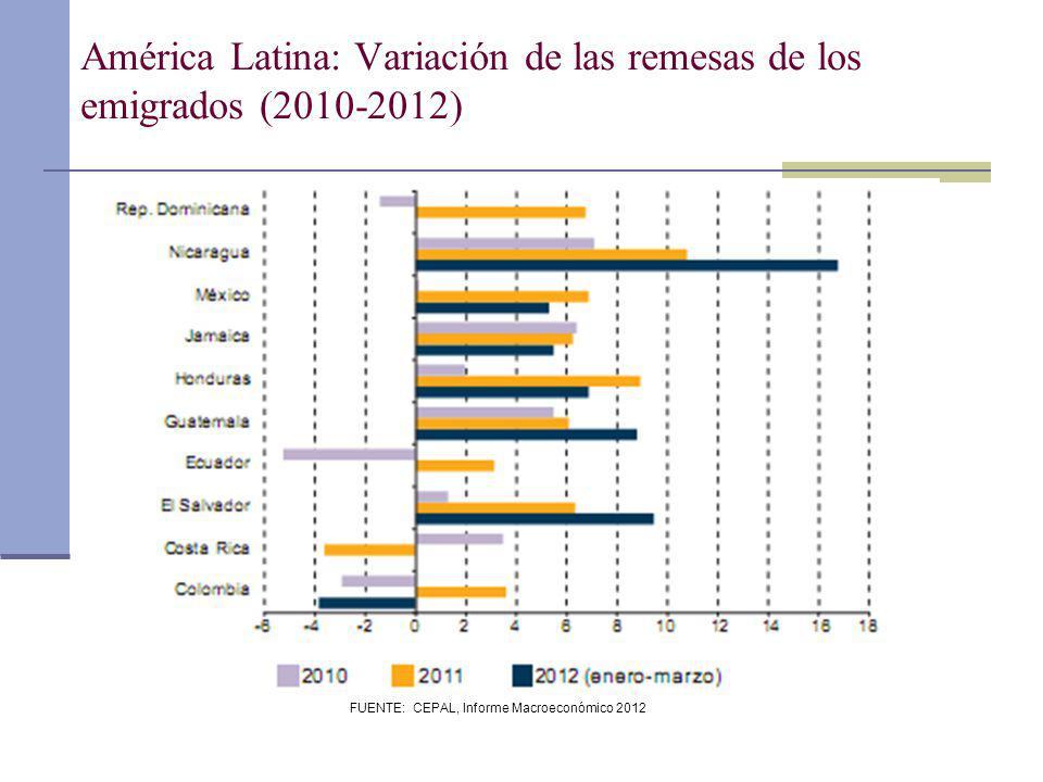 América Latina: Variación de las remesas de los emigrados (2010-2012)