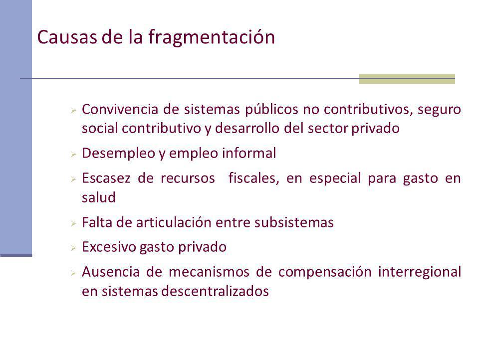 Causas de la fragmentación