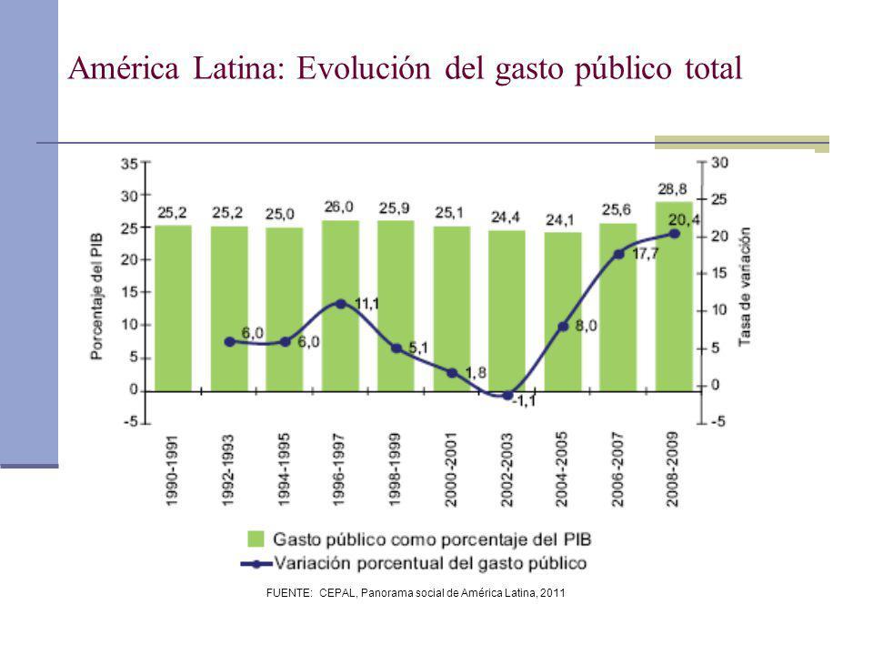 América Latina: Evolución del gasto público total