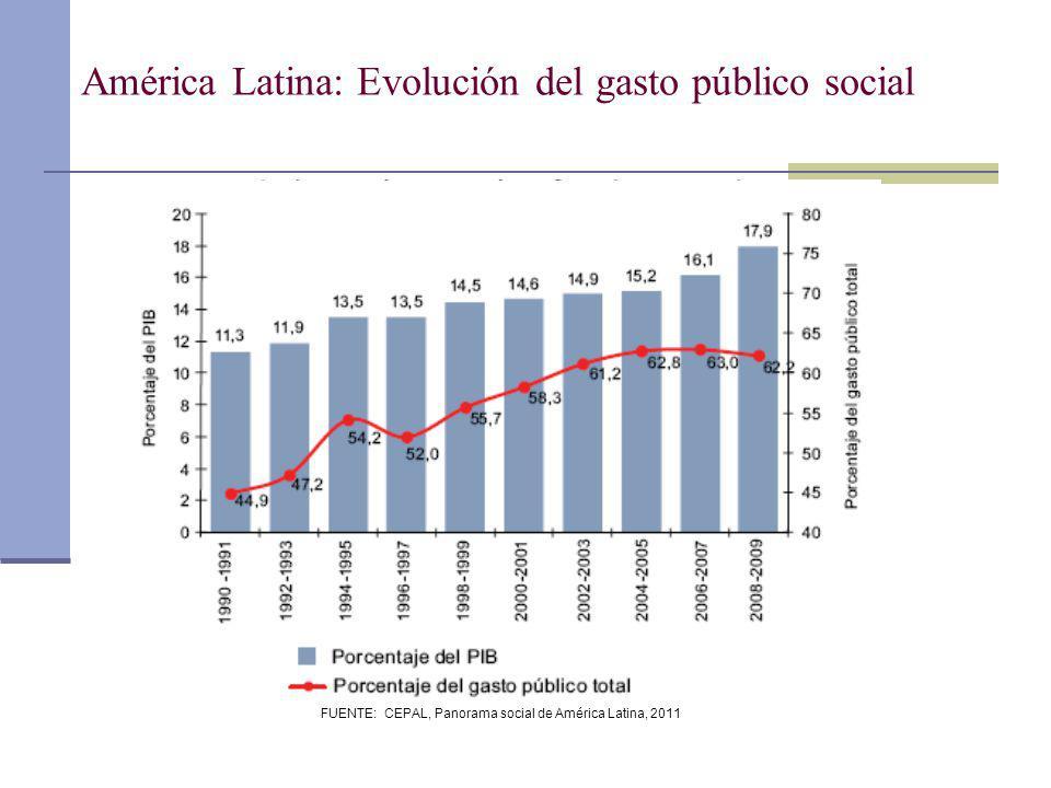 América Latina: Evolución del gasto público social