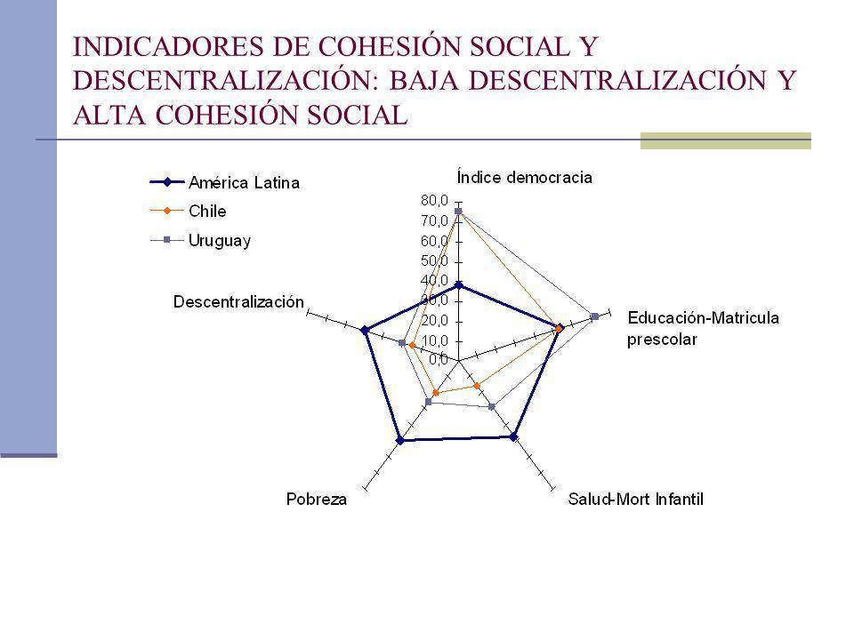 INDICADORES DE COHESIÓN SOCIAL Y DESCENTRALIZACIÓN: Baja descentralización y alta cohesión social