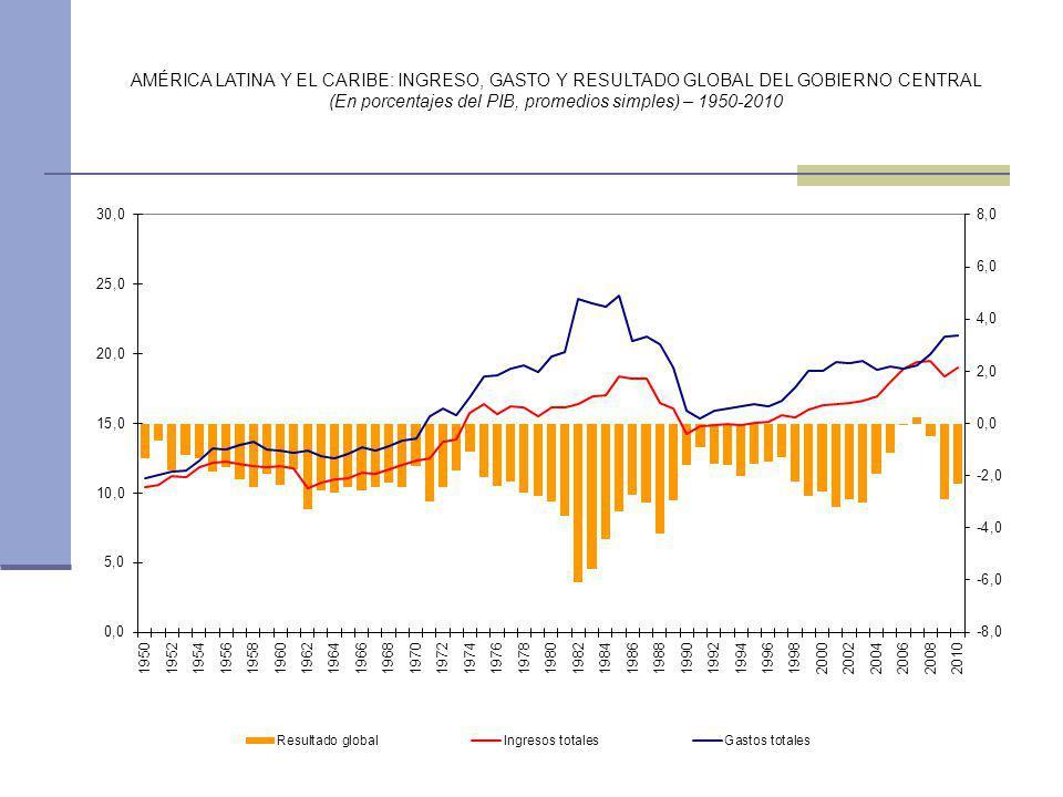 (En porcentajes del PIB, promedios simples) – 1950-2010