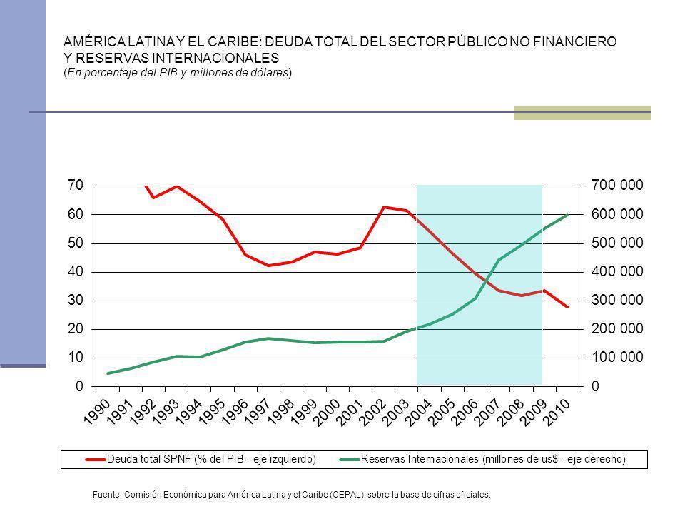AMÉRICA LATINA Y EL CARIBE: DEUDA TOTAL DEL SECTOR PÚBLICO NO FINANCIERO Y RESERVAS INTERNACIONALES