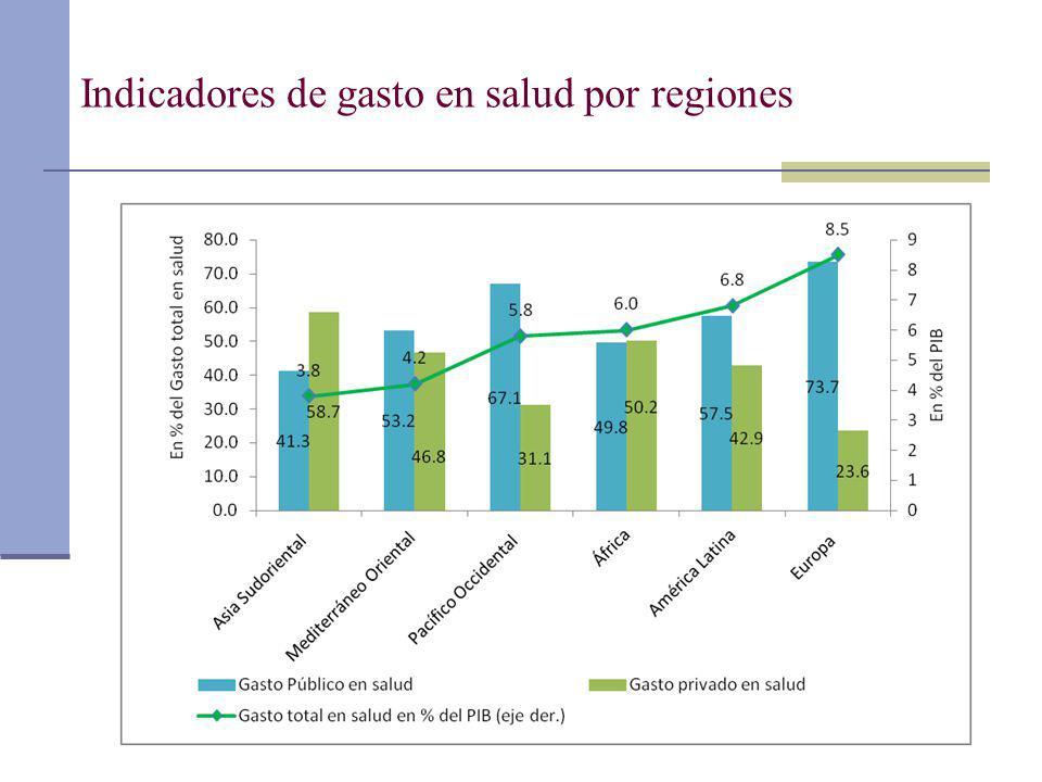Indicadores de gasto en salud por regiones