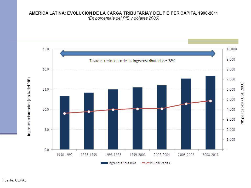 (En porcentaje del PIB y dólares 2000)