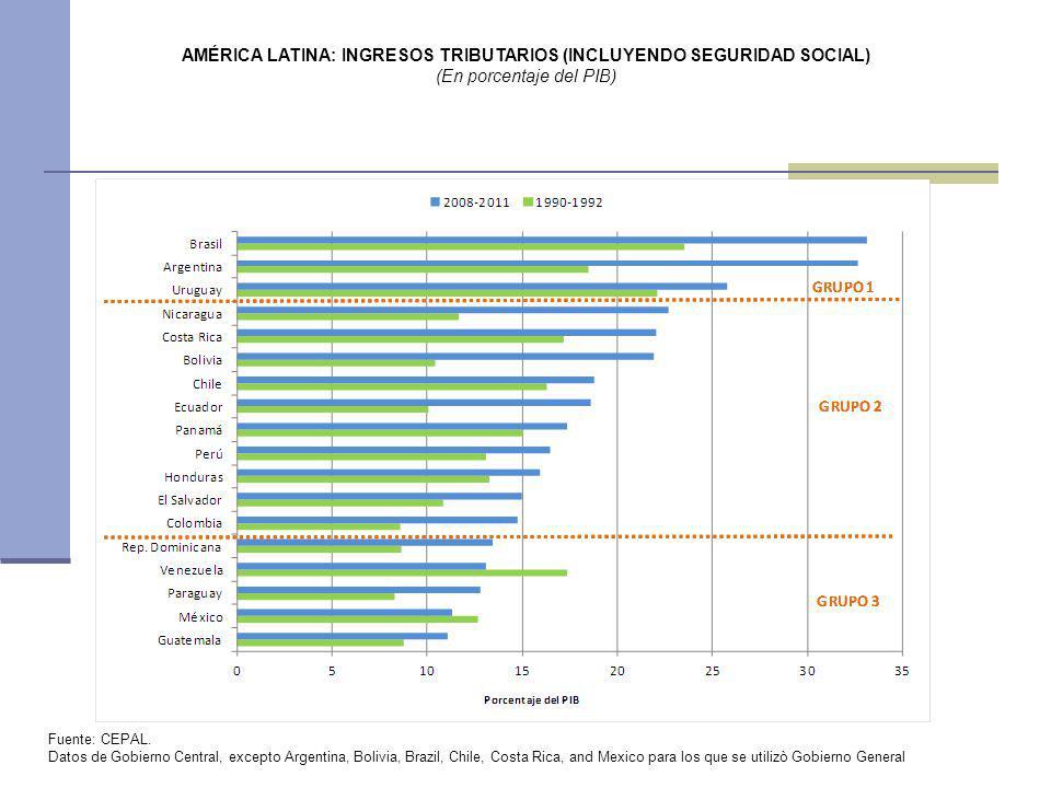 AMÉRICA LATINA: INGRESOS TRIBUTARIOS (INCLUYENDO SEGURIDAD SOCIAL)