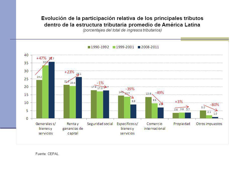 dentro de la estructura tributaria promedio de América Latina