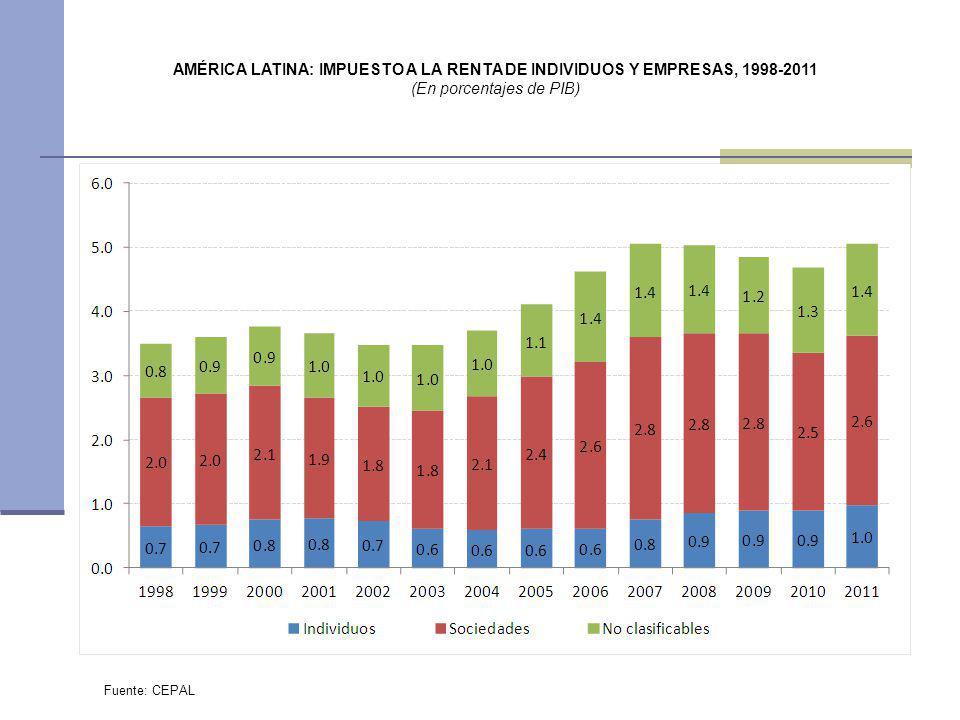 (En porcentajes de PIB)