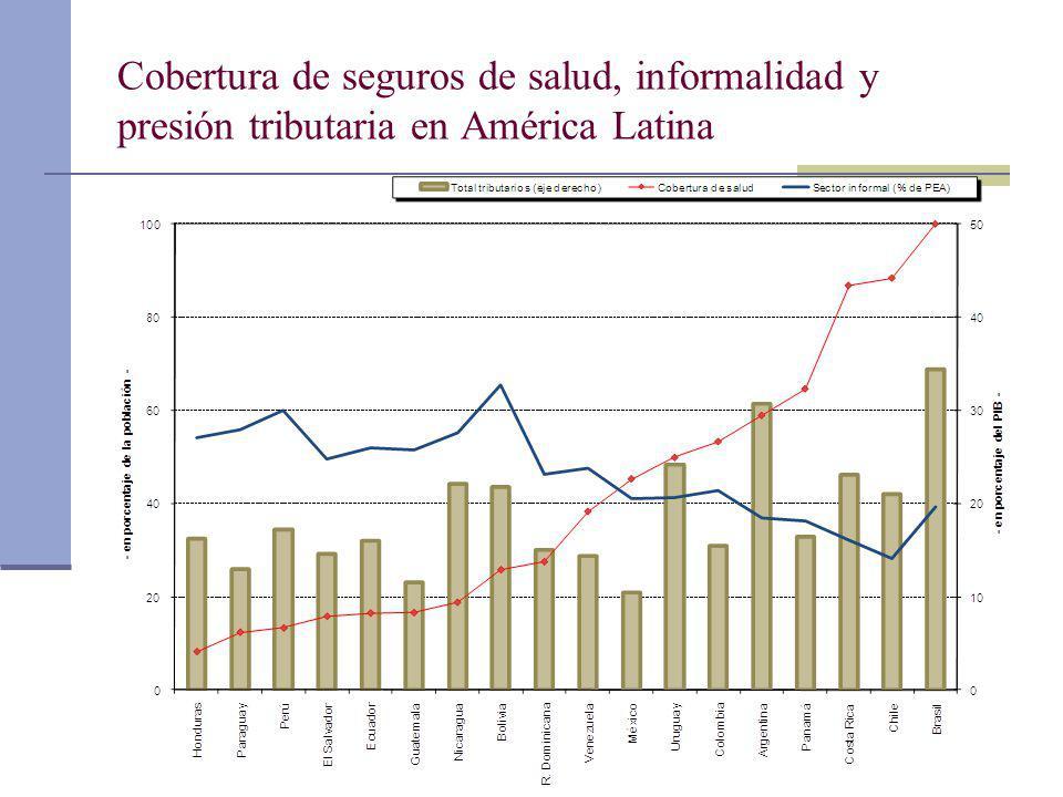 Cobertura de seguros de salud, informalidad y presión tributaria en América Latina