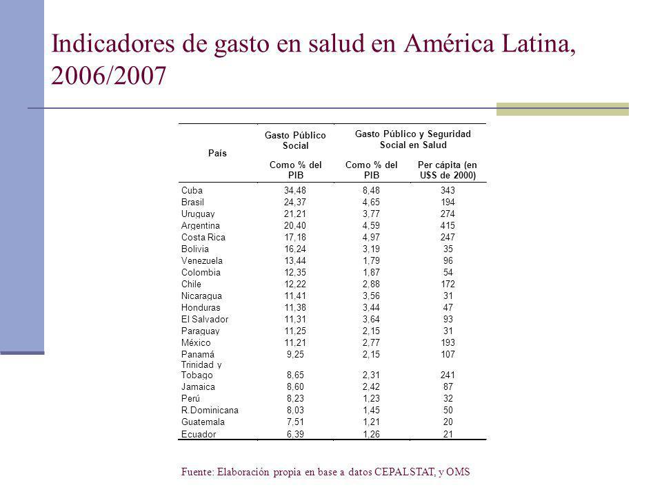 Indicadores de gasto en salud en América Latina, 2006/2007