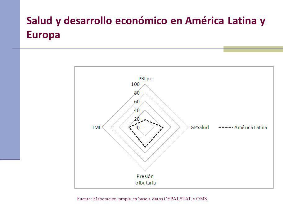 Salud y desarrollo económico en América Latina y Europa