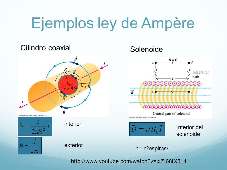 Ejemplos ley de Ampère Cilindro coaxial Solenoide interior