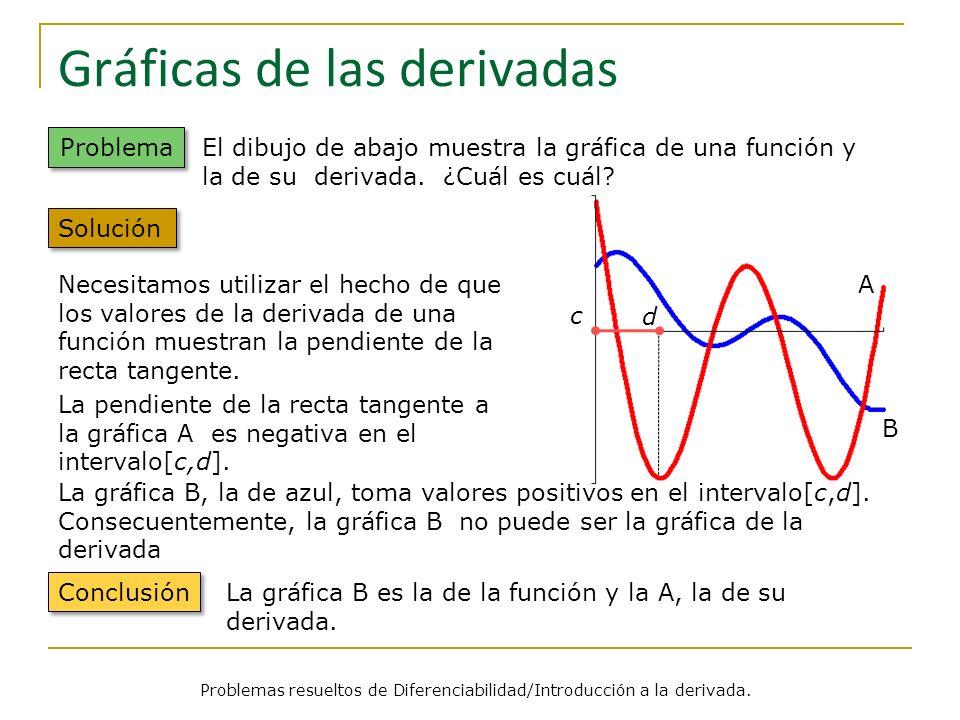 Gráficas de las derivadas