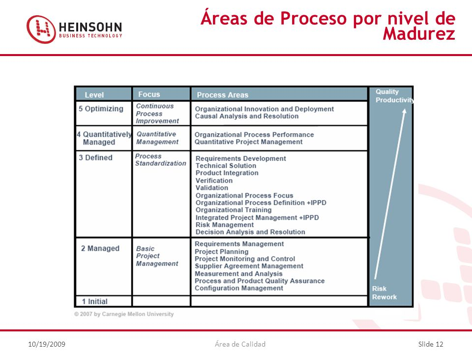 Áreas de Proceso por nivel de Madurez