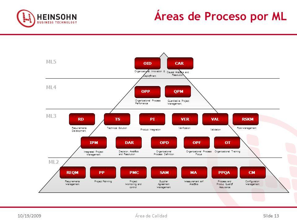 Áreas de Proceso por ML OID CAR OPP QPM RD TS PI VER VAL RSKM IPM DAR