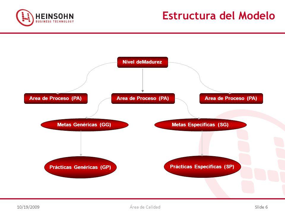 Estructura del Modelo Nivel deMadurez Area de Proceso (PA)