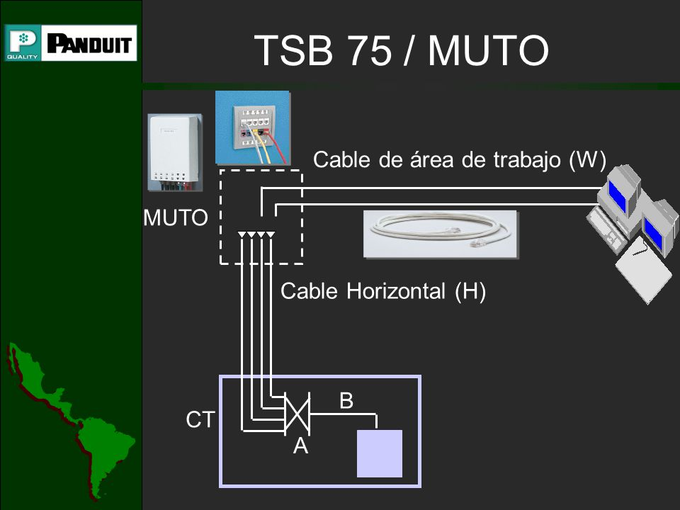 TSB 75 / MUTO Cable de área de trabajo (W) MUTO Cable Horizontal (H) B