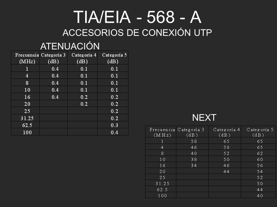 TIA/EIA - 568 - A ACCESORIOS DE CONEXIÓN UTP