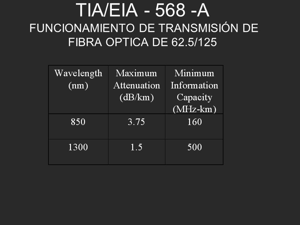 TIA/EIA - 568 -A FUNCIONAMIENTO DE TRANSMISIÓN DE FIBRA OPTICA DE 62
