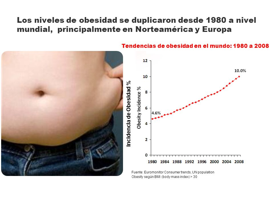 Incidencia de Obesidad %