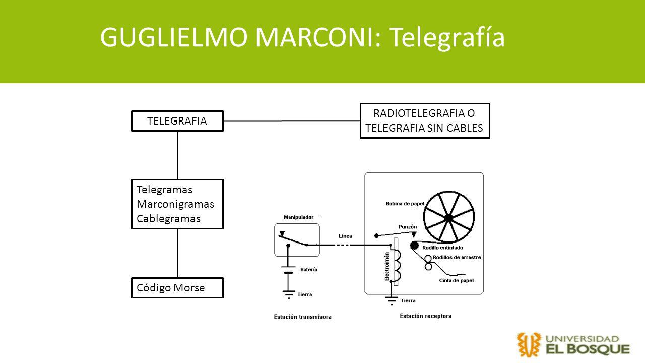 GUGLIELMO MARCONI: Telegrafía