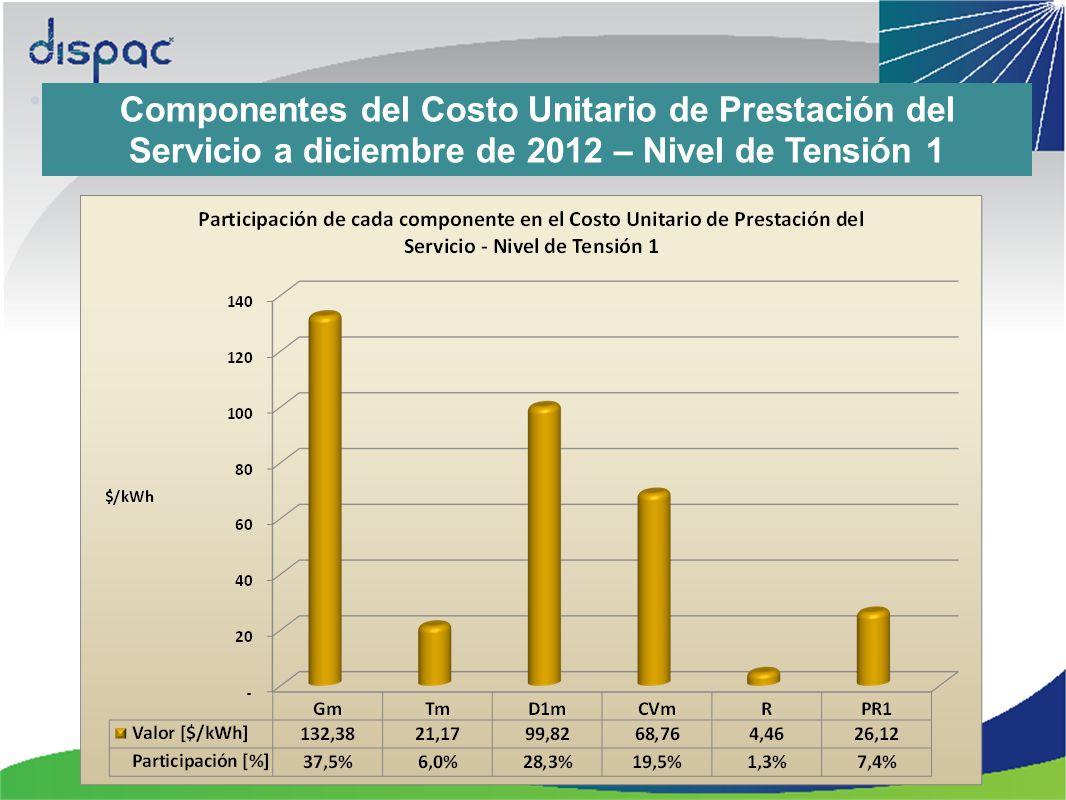 Componentes del Costo Unitario de Prestación del Servicio a diciembre de 2012 – Nivel de Tensión 1