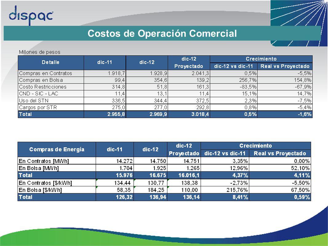 Costos de Operación Comercial